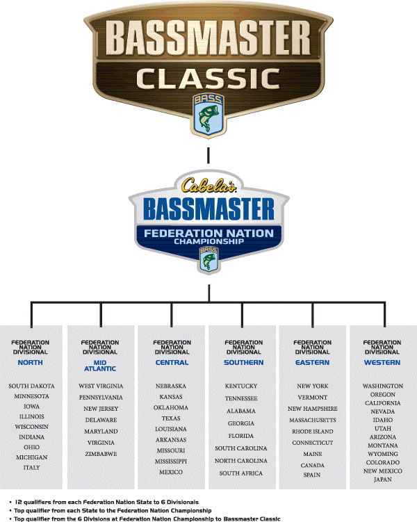 Road to the Classic